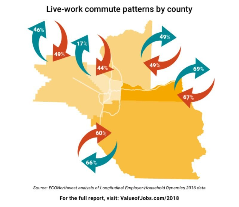 COURTESY PORTLAND BUSINESS ALLIANCE - A map showing commute patterns in the new Economic Check-up report. The darkest orange area in East Multnomah County.