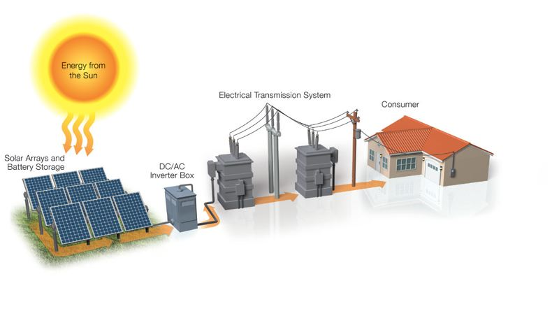COURTESY OF PGE - Diagram shows how the Wheatridge project will combine wind, solar and energy storage on one site.