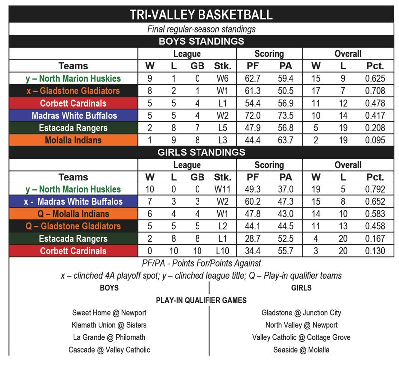 — - Tri-Valley Conference