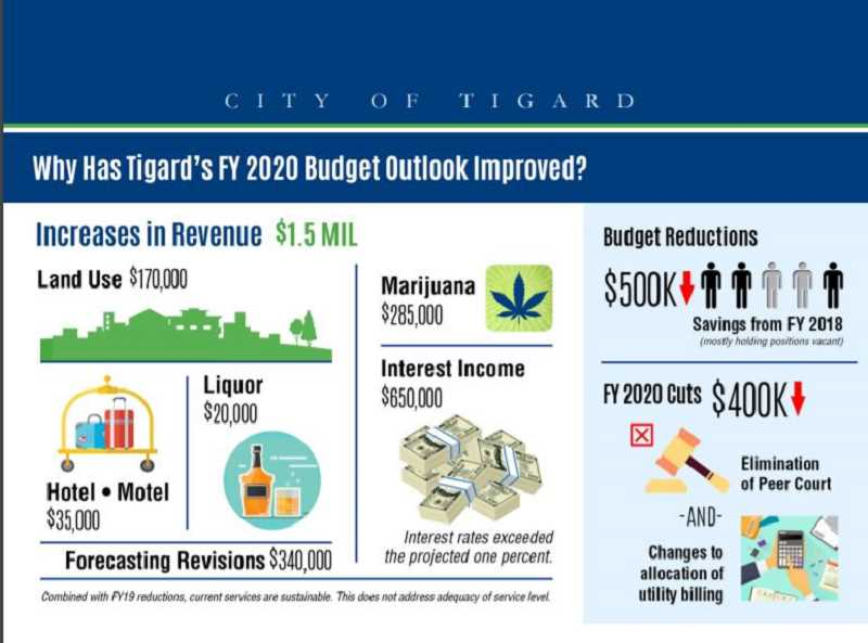COURTESY CITY OF TIGARD - Heres a breakdown of Tigard's improved budget revenue and where reductions are being planned.