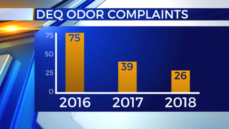 KOIN 6 NEWS GRAPHIC - DEQ complaints about the smell on Hayden Island
