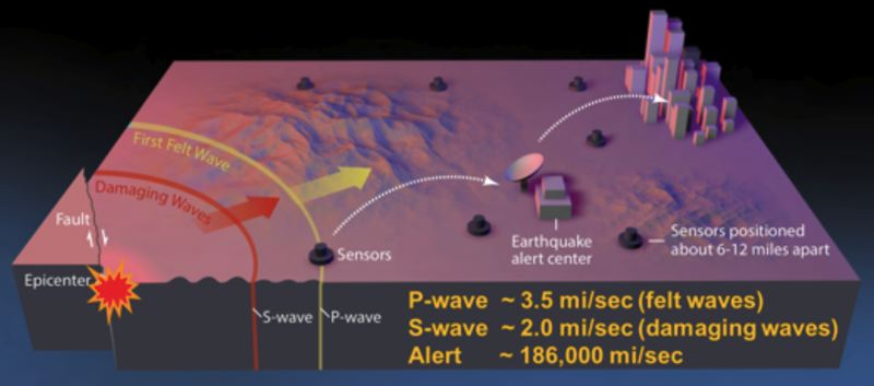 VIA SHAKE ALERT - A graphic posted on Shake Alert's website shows how an early-warning earthquake warning system could work.