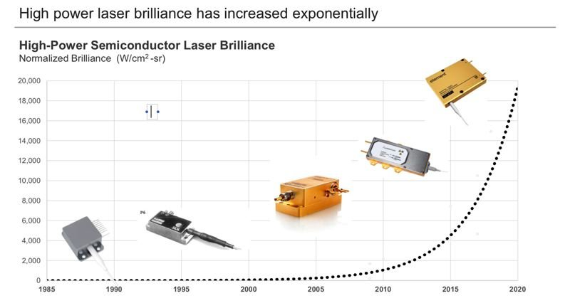 COURTESY: NLIGHT - Industrial lasers have taken off since 2015. They have their own Moore's Law, says Mark DeVito.