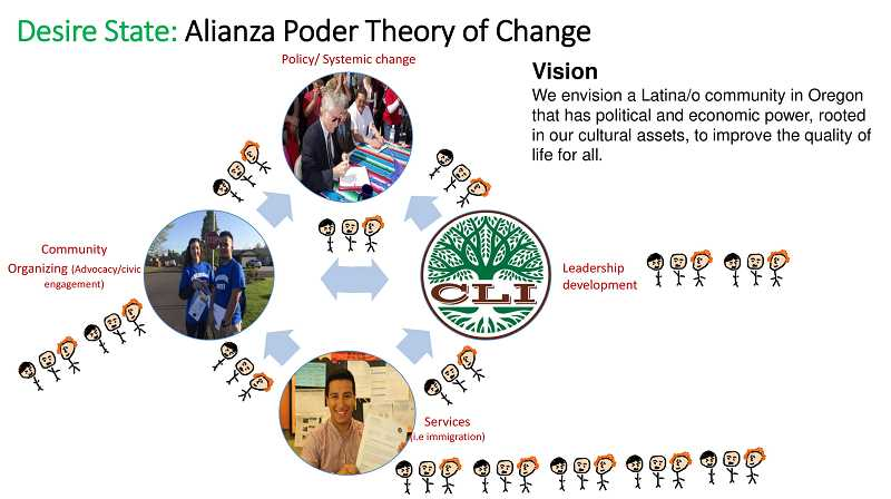 COURTESY OF JAIME ARREDONDO - Graphic depicts the symbiotic relationship CAPACES Leadership Institute and other sister programs under Alianza Poder strive to achieve.