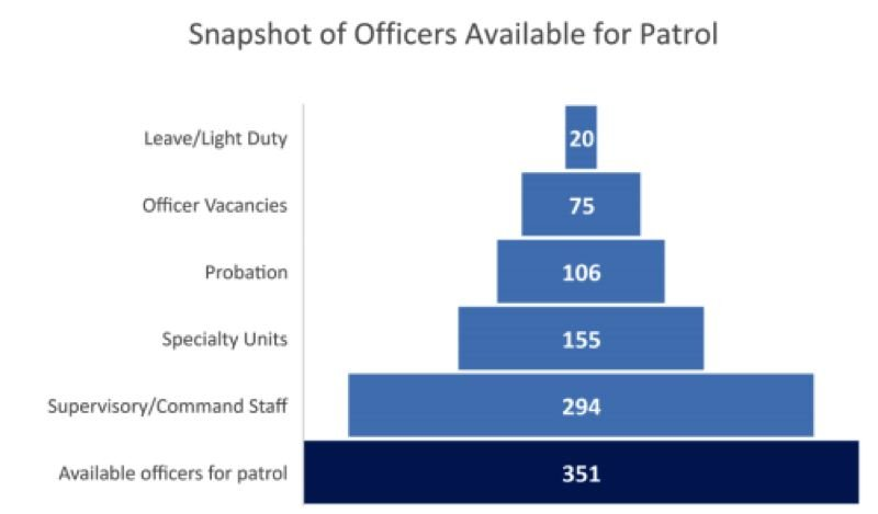 COURTESY GRAPHIC - The City Budget Office released this graphic detailing the breakdown of the 1,001 positions comprising the Portland Police Bureau's sworn staff.