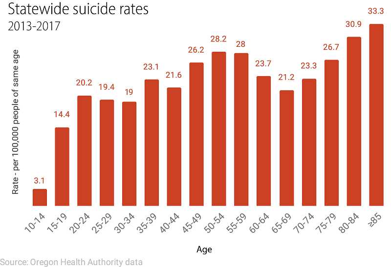 OREGON HEALTH AUTHORITY DATA - This graphic shows the statewide suicide rate among Oregonians by age group. A recent report compiled by Columbia Community Mental Health recommends that  first responders and investigators collaborate with behavioral health providers to provide crisis support for family and friends in the event of a death by suicide.