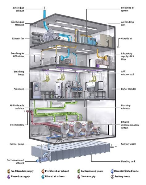 COURTESY: SUMMIT DEVELOPMENT - A drawing showing the complexity of laboratory design and construction.