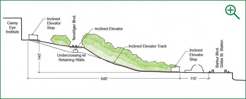 PHOTO COURTESY: METRO - This illustration shows the route for a funicular railway.