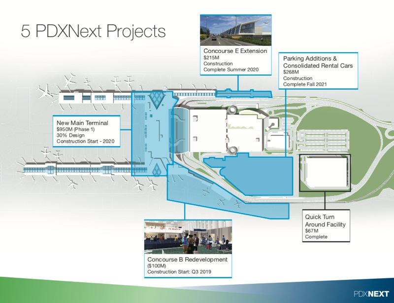 COURTESY: PORT OF PORTLAND - The thin blue line (top center) shows where Hennebery Eddy is working at the airport. The firm is also working on the Concourse B project, under subcontract to ZGF. ZGF is the architecture firm doing the design work on the main terminal redevelopment and the Concourse A/B work. Other architects who are in the Ports good graces include YGH, the prime architect on the consolidated rental car design-build project and Pierce Goodwin Alexander & Linville, led by JE Dunn. Mackenzie designed the Quick Turn-Around facility.