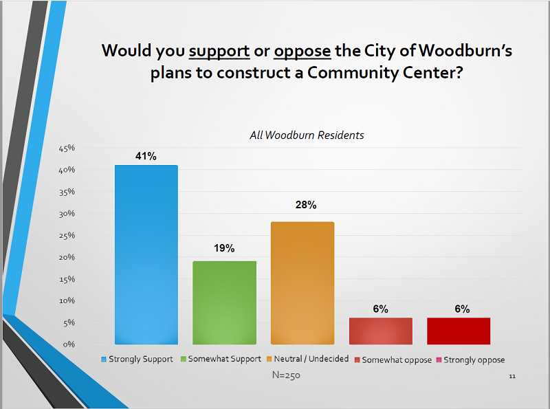 COURTESY OF CONSUMER OPINION SERVICES - Surveys conducted in May, 2019, indicate favorability toward a new community center in Woodburn. But it loses some proponents when paying for it involves a bond measure.