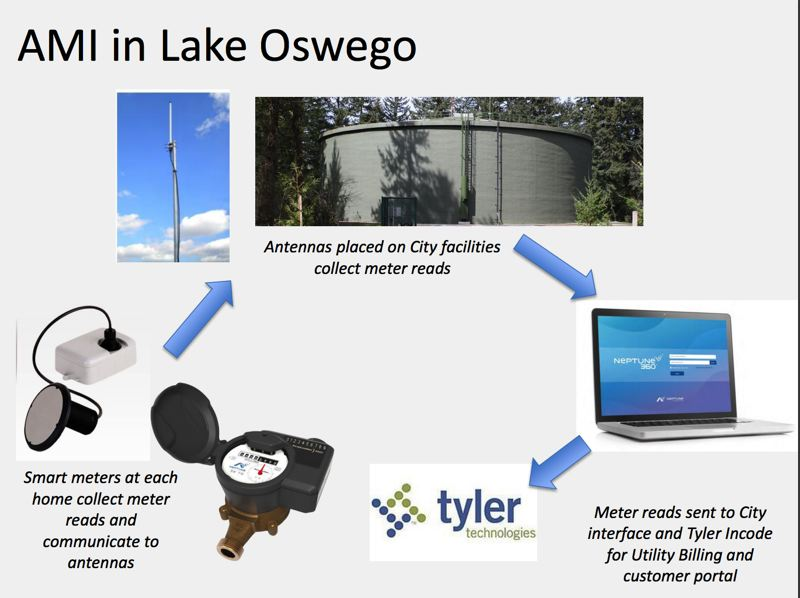 COURTESY CITY OF LAKE OSWEGO  - Advanced metering infrastructure in Lake Oswego would begin with the replacement of 11,700 water meters across the city with new smart meters attached with antennas.