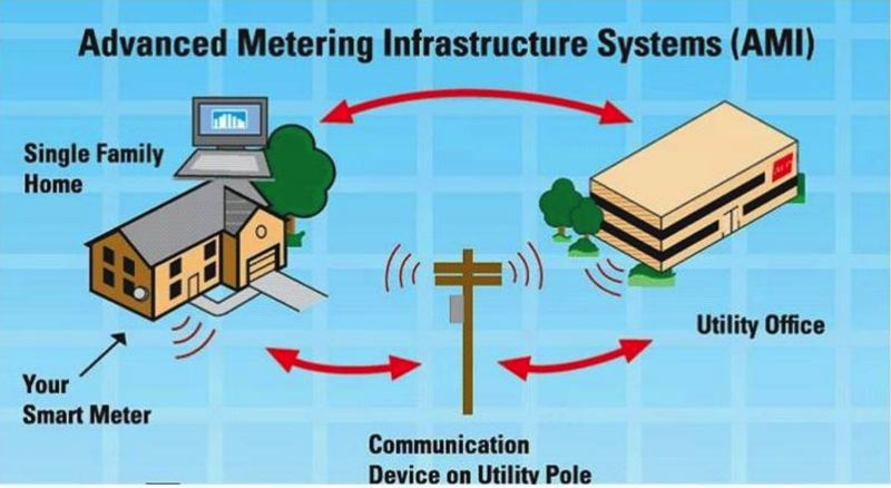COURTESY CITY OF LAKE OSWEGO - A diagram explains how smart meters communicate with data collection equipment in the field and at the City.