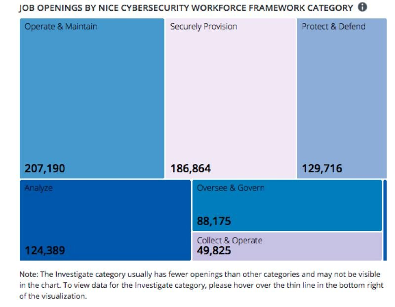 COURTESY; DTI - Cyber security jobs come in six flavors.