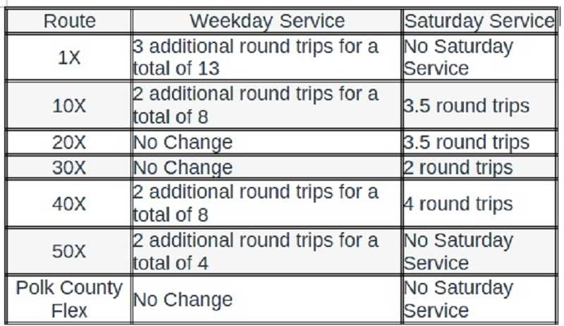 COURTESY OF SALEM AREA MASS TRANSIT DISTRICT - Service additions announced by Cherriots to go into effect Sept. 3.