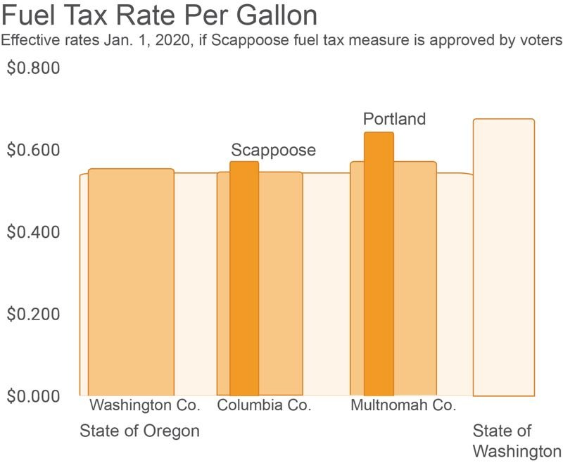 PMG GRAPHIC: ANNA DEL SAVIO - Fuel tax data from the Oregon Department of Transportation shows that the proposed fuel tax in Scappoose would bring total fuel taxes in the city closer to surrounding regions.