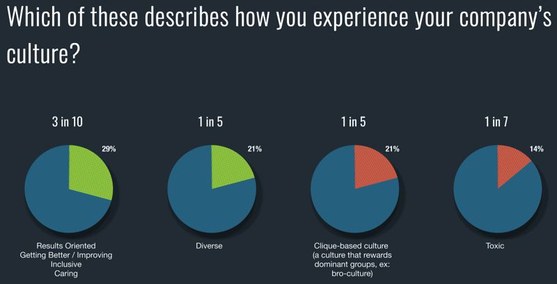 COURTESY: PDXWIT - The survey also showed many are skeptical about official company pronouncements.