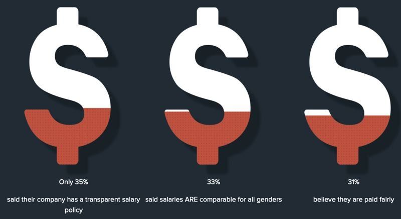 COURTESY: PDXWIT - The survey also showed many are concerned about how fair their salaries are.