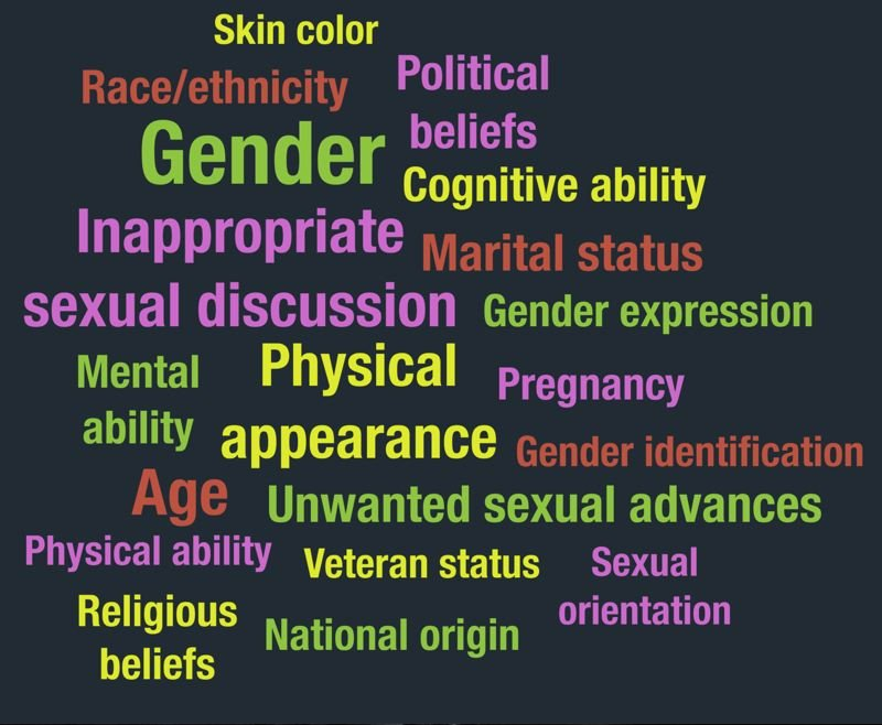 COURTESY: PDXWIT - The survey's word cloud showed what types of harrassment at work were reported, bigger font being more common.