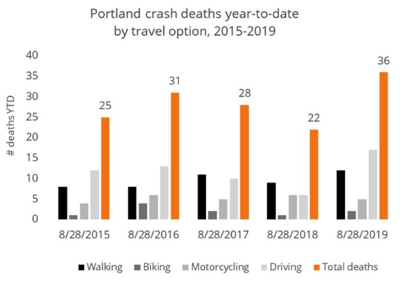 PBOT - This chart prepared by the Portland Bureau of Transportation shows how traffic fatalities are increasing.