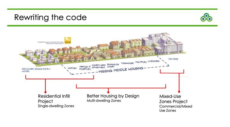 COURTESY BPS - A slide from the Portland Bureau of Planning and Sustainability briefing on the Housing Opportinities Initiative.