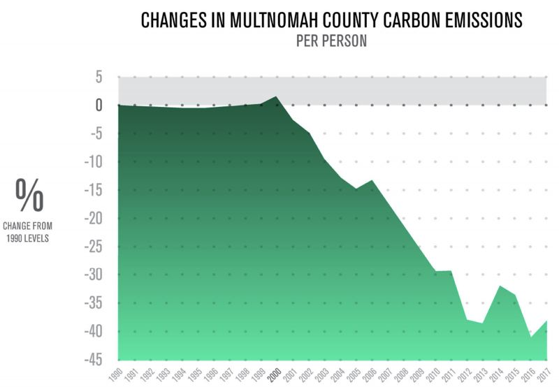 SCREENSHOT - The rate of change in Multnomah County carbon emissions is shown here.