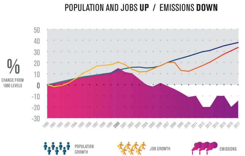 SCREENSHOT - Population and jobs are both up in Multnomah County, but carbon emissions are down, according to a new report.