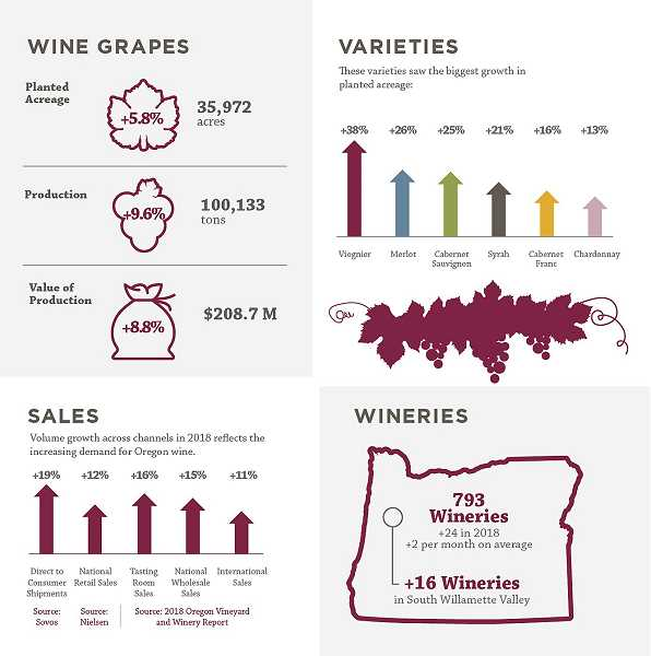 "SUBMITTED GRAPHIC - The Oregon Wine Board released its annual ""Oregon Vineyard and Winery Report"" on Sept. 12 and the document opines that the industry continued to increase momentum in 2018, with one significant change."