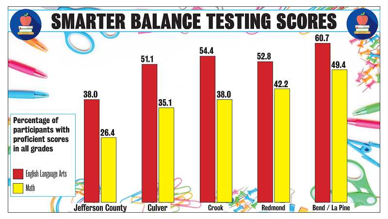PIONEER GRAPHIC - While Jefferson County School District still sits below other area districts, it is the only district in the area in which the overall test score numbers increased from 2017-2018 to 2018-2019.
