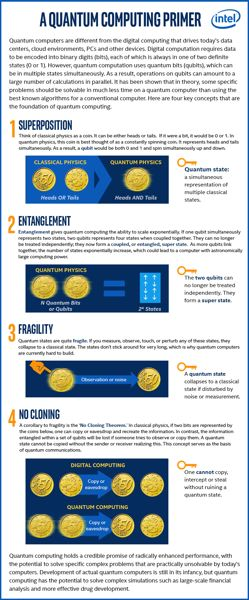 COURTESY: INTEL CORP - Quantum computing in basic terms. It is great in theory, but getting the electrons to behave is still too difficult in practice to be commercially viable.