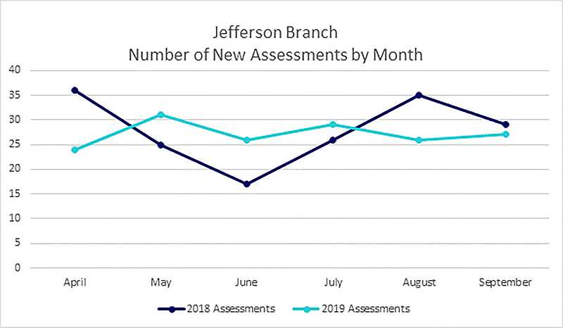 SUBMITTED BY OREGON DEPARTMENT OF HUMAN SERVICES  - Reports of child abuse in Jefferson County have remained between 20-35 per month from April through September 2019. The quarter saw less dramatic swings than in 2018.