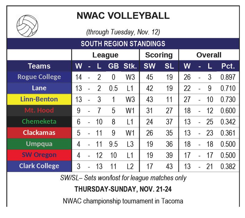 — - NWAC Volleyball
