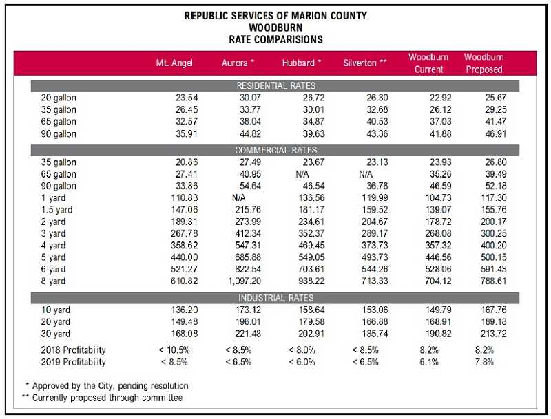COURTESY OF REPUBLIC SERVICES - Garbage rates for area cities compared.