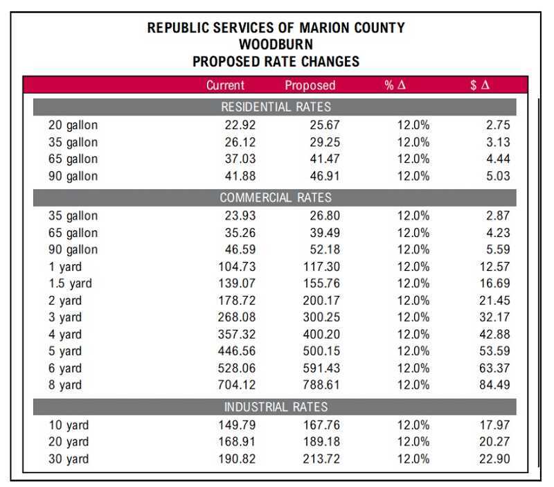COURTESY OF REPUBLIC SERVICES - The Republic Services rate increase will be 12% across the board.