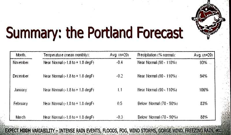 ERIC NORBERG - Kyle Dittmer always presents the most thoroughly-detailed forecast for the upcoming winter - and the hardest one to read, on his slide, due to the very small lettering such details require. But, he said, it should be a pretty average winter, with some decent snow in the city.