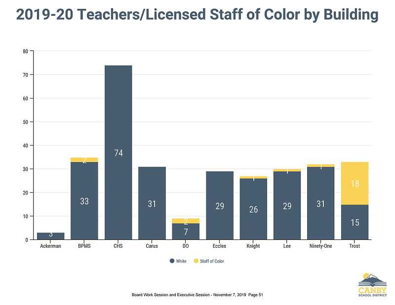 COURTESY PHOTO: CSD - This graph shows the number of teachers of color at each Canby School District building.