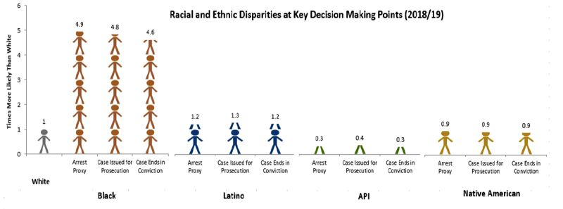THE BURNS INSTITUTE - A new report tracked racial disparities in Multnomah County as people arrested moved through the system. It found that overrepresentation of black people has worsened since 2015.