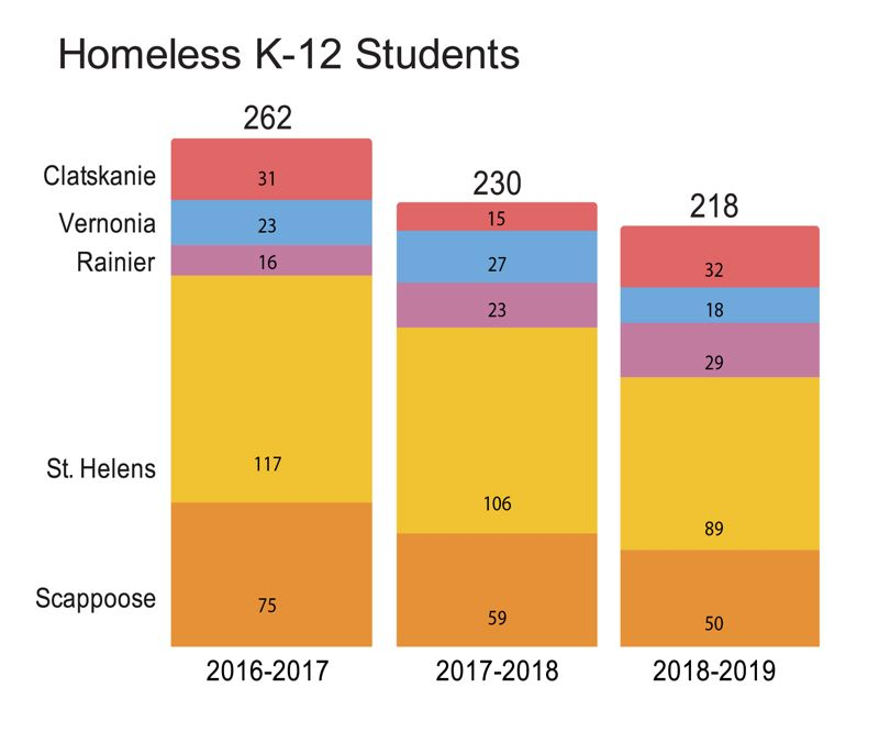 PMG GRAPHIC: ANNA DEL SAVIO - Homeless student counts in Columbia County school districts have actually declined across the board, though Rainier and Clatskanie saw increases, according to figures released by the Oregon Department of Education last week.