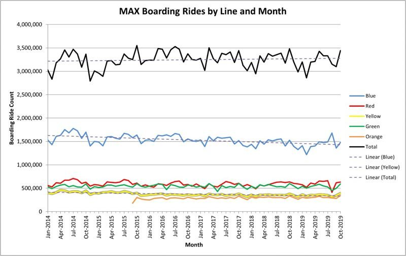 CONTRIBUTED - MAX ridership chart done by the author.