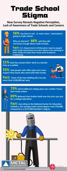 COURTESY: METALS SUPERMARKET - Despite skyrocketing levels of student loan debt, most young people still believe the only path to financial success is with a college degree.