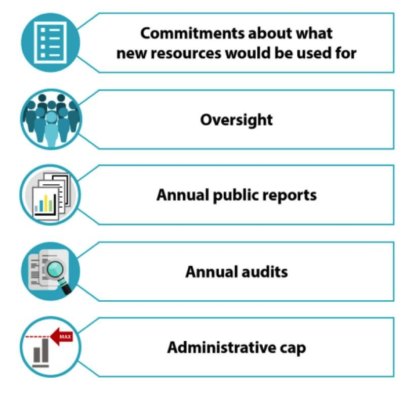 CITY OF PORTLAND - Accountability measures oftern promised to voters.