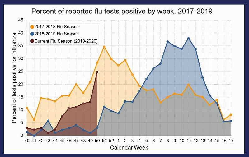 CENTRAL OREGON FLU REPORT - DESCHUTES PUBLIC HEALTH - Flu activity varies from year to year, and reports are hgiher this year than last year.