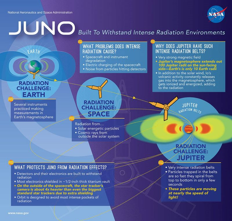 COURTESY PHOTO: NASA - This poster about NASAs Juno spacecraft outlines the hazards it faces on its missions to photograph Jupiter and its moons.