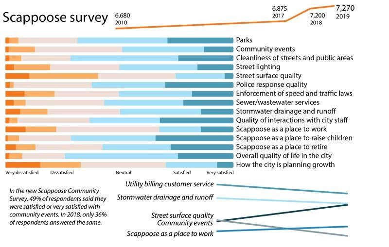 PMG GRAPHIC: ANNA DEL SAVIO - This chart shows how Scappoose residents rated their satisfaction with various city services on the 2019 community survey. Above is the population of Scappoose in recent years, based on data from Portland State University. Between the 2018 survey and the most recent survey, which was conducted in fall 2019, satisfaction decreased with utility billing customer service, stormwater drainage and runoff, and street surface quality.