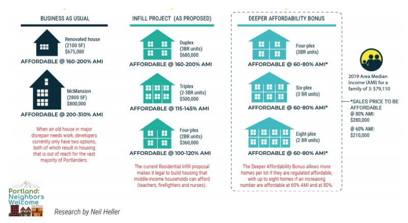 PORTLAND: NEIGHBORS WELCOME - A graphic from the fact sheet on the Deeper Affordability Bonus Amendment prepared by Portland: Neighbors Welcome.