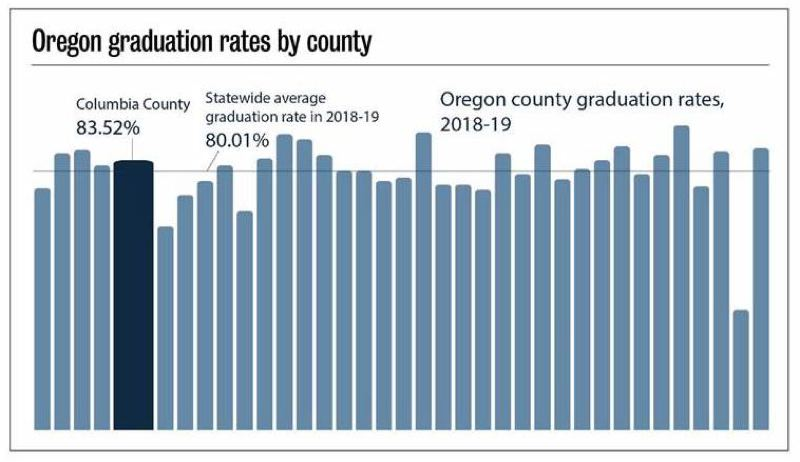 PMG GRAPHIC: ANNA DEL SAVIO - Columbia County's overall four-year graduation rate was higher than the state average this year.