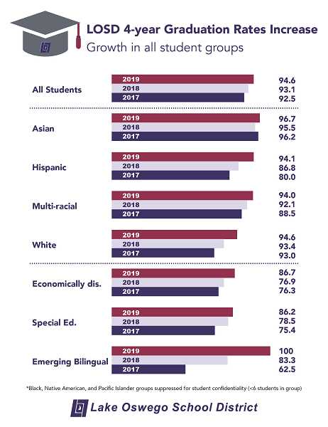 COURTESY PHOTO: LAKE OSWEGO SCHOOL DISTRICT - Graduation rates in the district have continued to increase over the years.