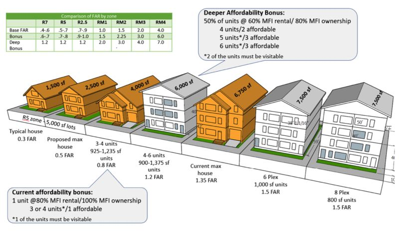 PORTLAND BUREAU OF PLANNING AND SUSTAINABILITY - Examples of housing types and sizes being considered in the Residential Infill Plan, inlcuding proposed amendments.