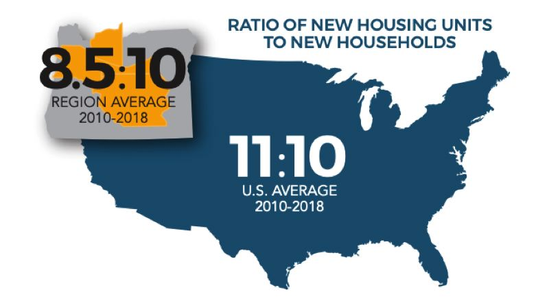 COURTESY VOJC - A graphic from the Housing Affordability report shows new home starts in the region lag behind the national average.