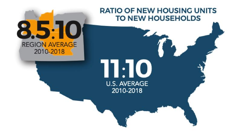 COURTESY VOJC - A graphic in the new Housing Affordability report shows the region is lagging behind the nation in new housing starts.