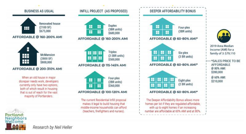 CONTRIBUTED - A graphic about an earlier version of the Deeper Affordability Bonus Amendment prepared by the Portland: Neighbors Welcome advocacu group. The maximum number of units is now six.